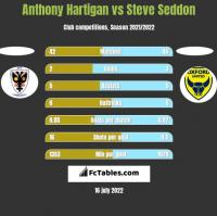 Anthony Hartigan vs Steve Seddon h2h player stats