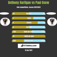 Anthony Hartigan vs Paul Osew h2h player stats