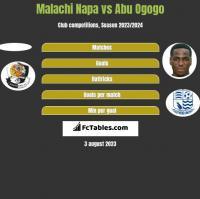 Malachi Napa vs Abu Ogogo h2h player stats