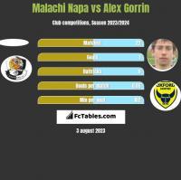 Malachi Napa vs Alex Gorrin h2h player stats