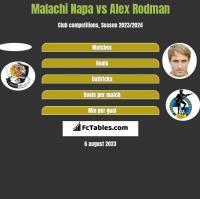 Malachi Napa vs Alex Rodman h2h player stats