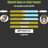 Malachi Napa vs Andy Cannon h2h player stats