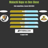 Malachi Napa vs Ben Close h2h player stats