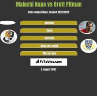 Malachi Napa vs Brett Pitman h2h player stats