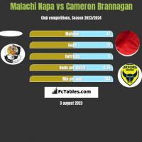 Malachi Napa vs Cameron Brannagan h2h player stats