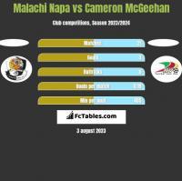 Malachi Napa vs Cameron McGeehan h2h player stats