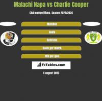 Malachi Napa vs Charlie Cooper h2h player stats