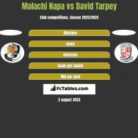 Malachi Napa vs David Tarpey h2h player stats