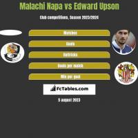 Malachi Napa vs Edward Upson h2h player stats