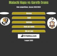 Malachi Napa vs Gareth Evans h2h player stats