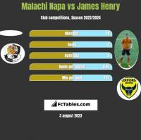 Malachi Napa vs James Henry h2h player stats