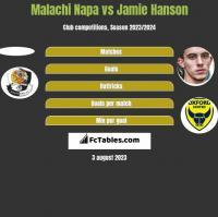 Malachi Napa vs Jamie Hanson h2h player stats