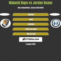 Malachi Napa vs Jordan Keane h2h player stats