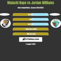 Malachi Napa vs Jordan Williams h2h player stats