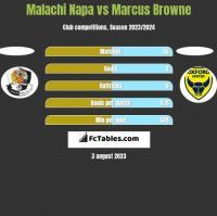 Malachi Napa vs Marcus Browne h2h player stats