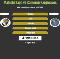 Malachi Napa vs Cameron Hargreaves h2h player stats