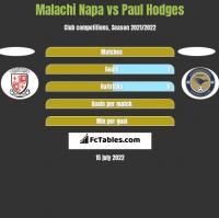 Malachi Napa vs Paul Hodges h2h player stats