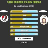 Siriki Dembele vs Alex Gilliead h2h player stats