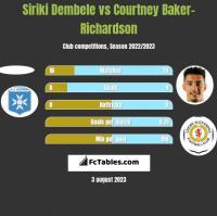 Siriki Dembele vs Courtney Baker-Richardson h2h player stats