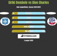 Siriki Dembele vs Dion Charles h2h player stats