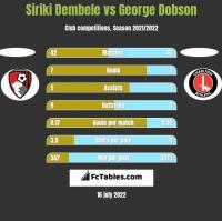 Siriki Dembele vs George Dobson h2h player stats