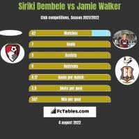 Siriki Dembele vs Jamie Walker h2h player stats