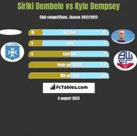 Siriki Dembele vs Kyle Dempsey h2h player stats