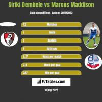 Siriki Dembele vs Marcus Maddison h2h player stats