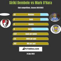 Siriki Dembele vs Mark O'Hara h2h player stats