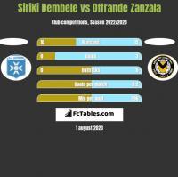 Siriki Dembele vs Offrande Zanzala h2h player stats