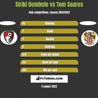 Siriki Dembele vs Tom Soares h2h player stats
