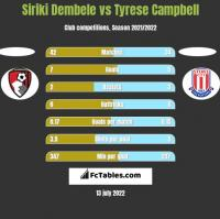 Siriki Dembele vs Tyrese Campbell h2h player stats