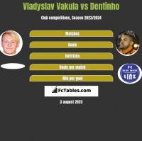Vladyslav Vakula vs Dentinho h2h player stats
