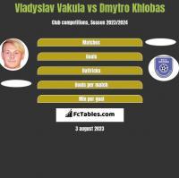 Vladyslav Vakula vs Dmytro Khlobas h2h player stats