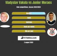 Vladyslav Vakula vs Junior Moraes h2h player stats