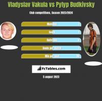 Vladyslav Vakula vs Pyłyp Budkiwski h2h player stats