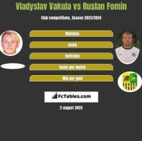 Vladyslav Vakula vs Ruslan Fomin h2h player stats