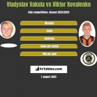 Vladyslav Vakula vs Viktor Kovalenko h2h player stats