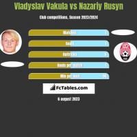 Vladyslav Vakula vs Nazariy Rusyn h2h player stats