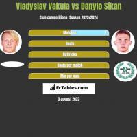 Vladyslav Vakula vs Danylo Sikan h2h player stats