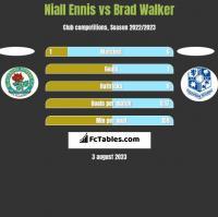 Niall Ennis vs Brad Walker h2h player stats