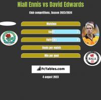 Niall Ennis vs David Edwards h2h player stats
