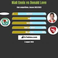 Niall Ennis vs Donald Love h2h player stats