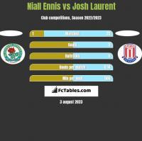 Niall Ennis vs Josh Laurent h2h player stats