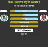 Niall Ennis vs Kayne Ramsey h2h player stats