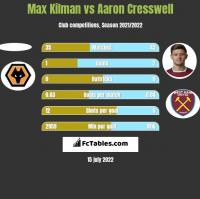 Max Kilman vs Aaron Cresswell h2h player stats
