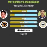 Max Kilman vs Adam Masina h2h player stats