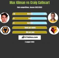 Max Kilman vs Craig Cathcart h2h player stats