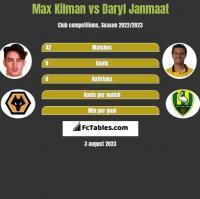 Max Kilman vs Daryl Janmaat h2h player stats