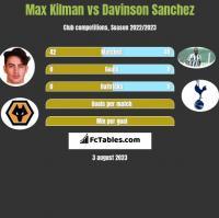 Max Kilman vs Davinson Sanchez h2h player stats